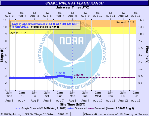 Hydrograph for the Snake River at Flagg Ranch