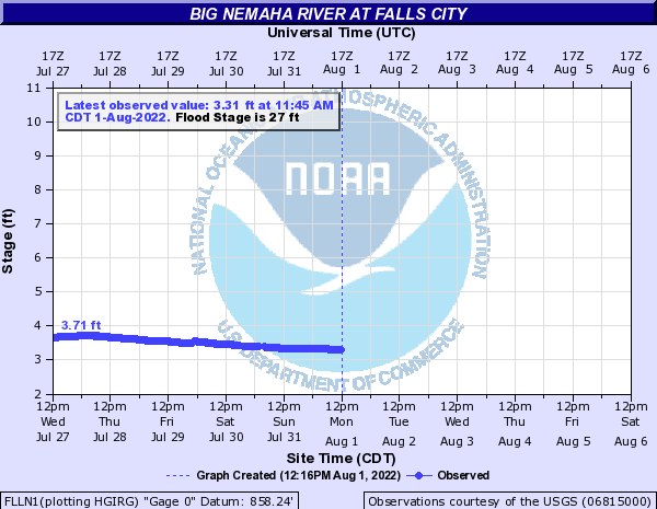 Big Nemaha River at Falls City