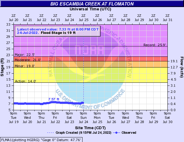Big Escambia Creek at Flomaton