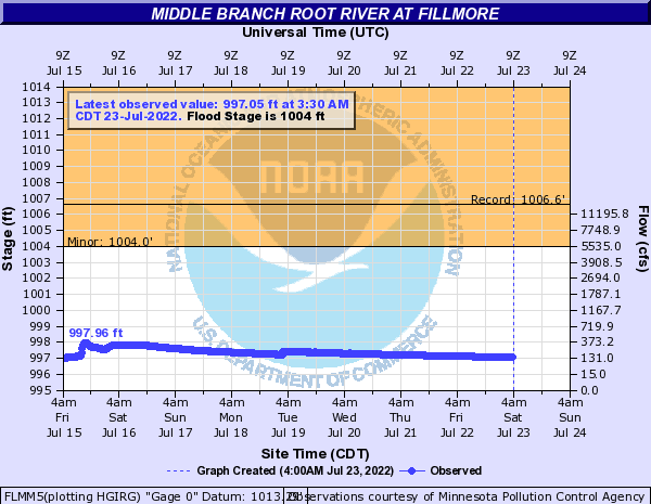 Middle Branch Root River at Fillmore