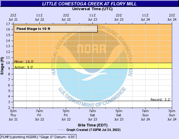 Little Conestoga Creek at Flory Mill