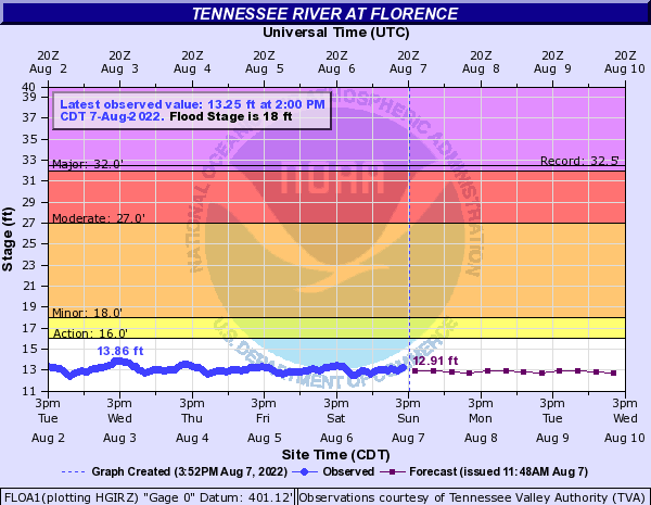 Tennessee River at Florence