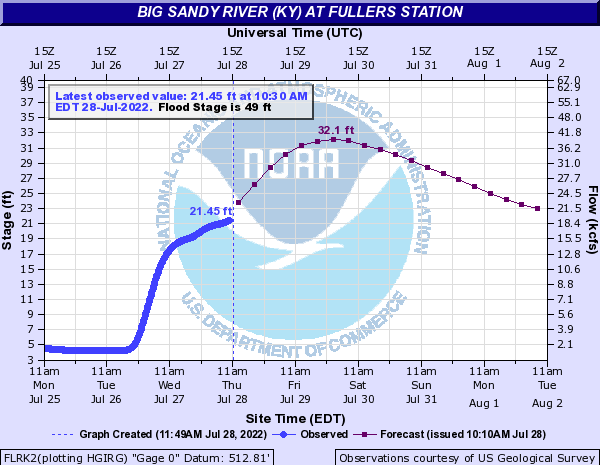 Big Sandy River (KY) at Fullers Station