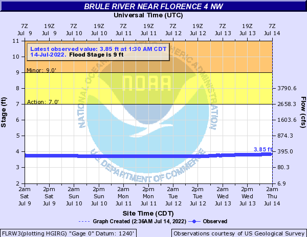 Brule River near Florence 4 NW