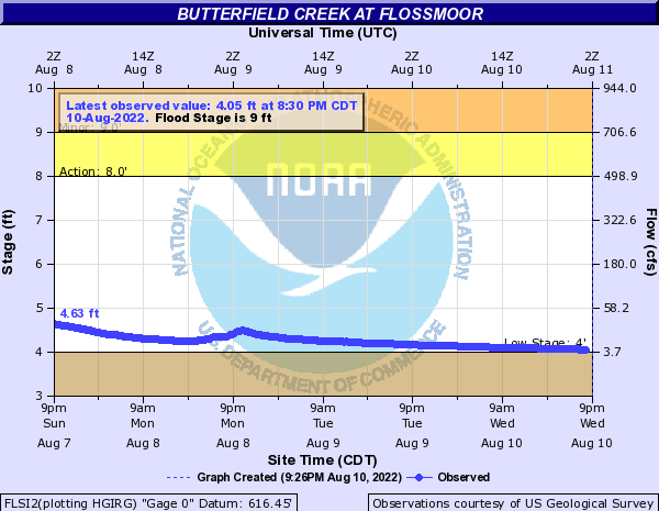 Butterfield Creek at Flossmoor