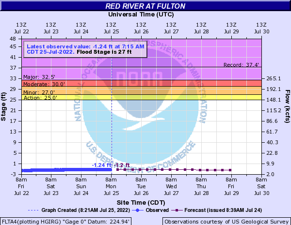 Red River at Fulton