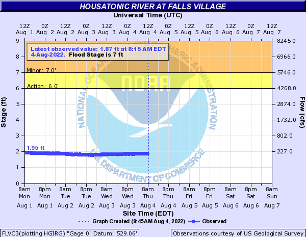 Forecast Hydrograph for FLVC3