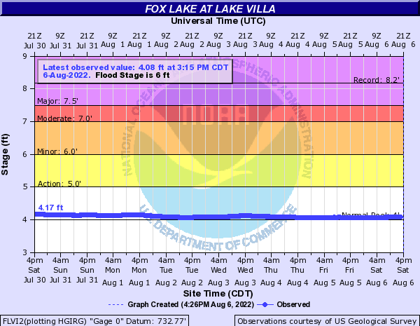 Fox River at Lake Villa