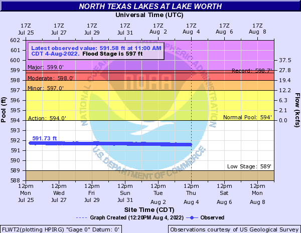 North Texas Lakes at Lake Worth