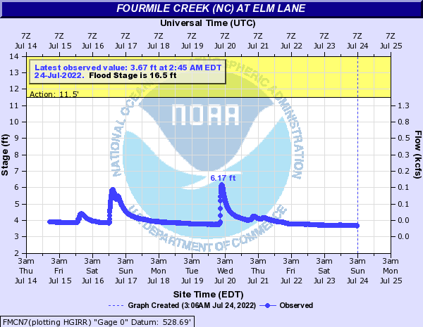 Fourmile Creek (NC) at Elm Lane