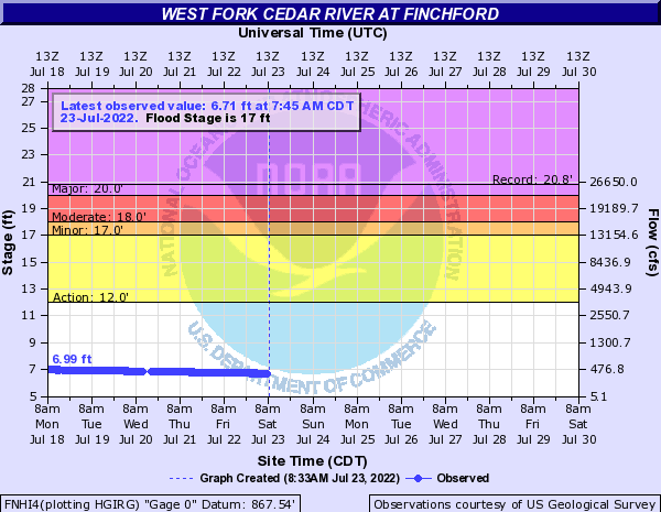 West Fork Cedar River at Finchford