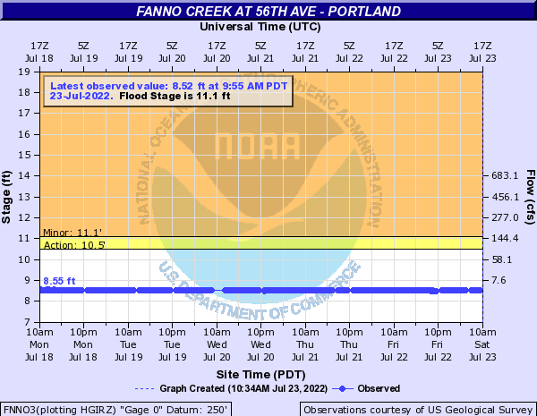 Fanno Creek at 56th Ave - Portland