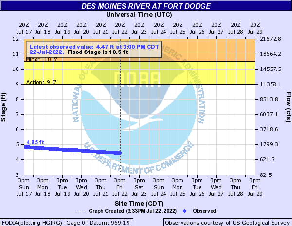 Des Moines River at Fort Dodge