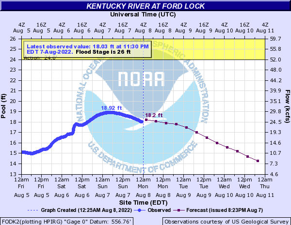 Creek/River Forecast