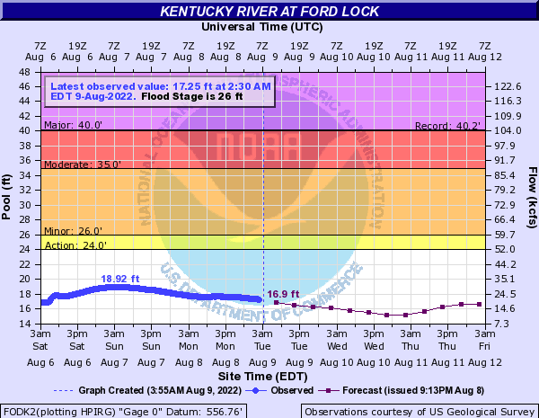 Kentucky River at Ford Lock