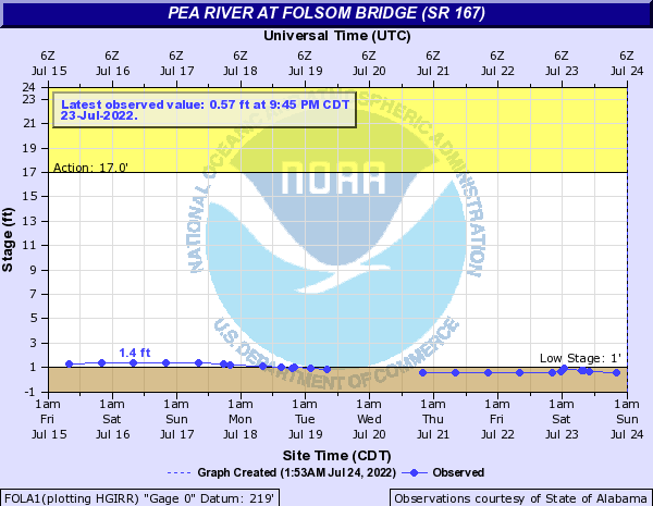 Pea River at Folsom Bridge (SR 167)