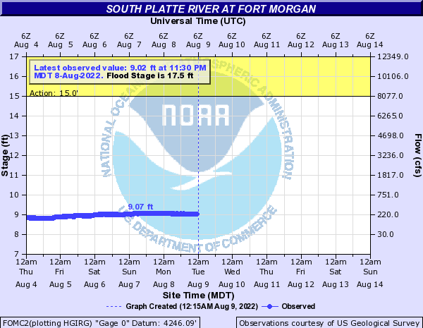 South Platte River at Fort Morgan