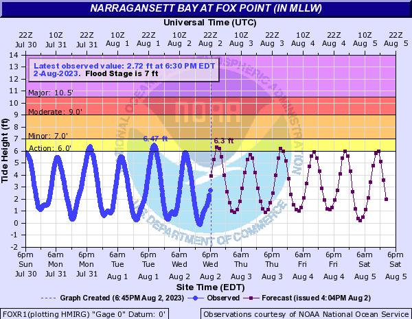Providence, RI Tide Forecast