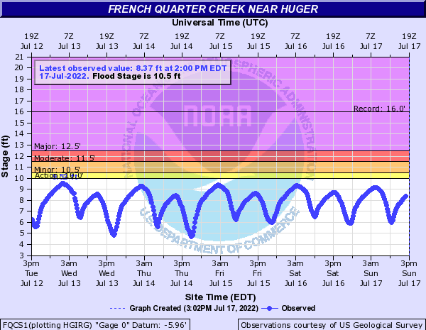 French Quarter Creek near Huger