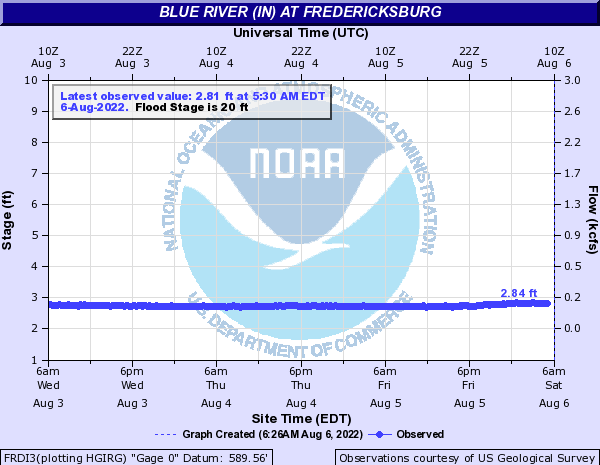 Blue River at Fredericksburg