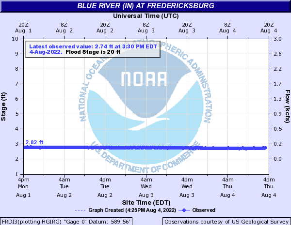 Blue River (IN) at Fredericksburg