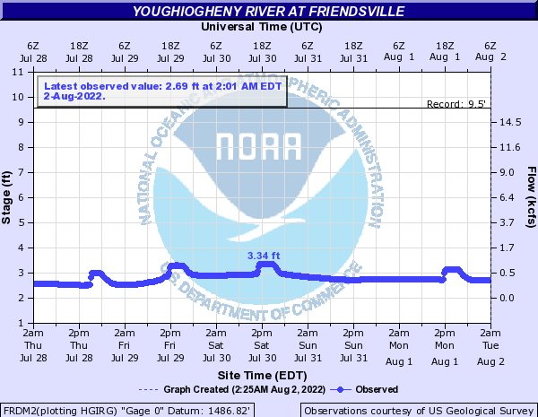 Youghiogheny River at Friendsville