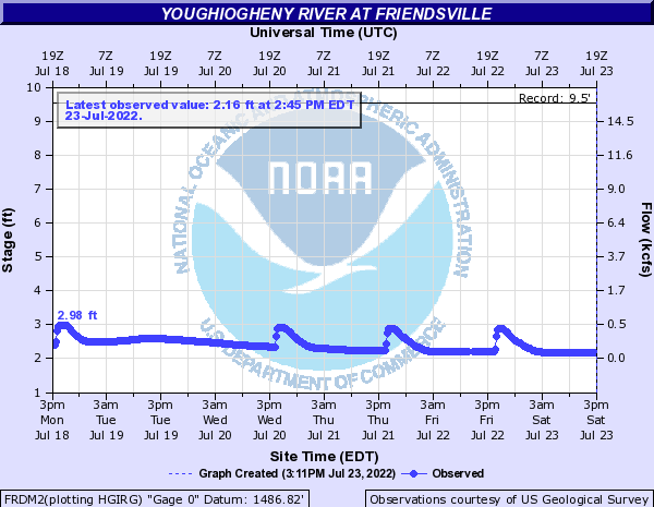 Youghiogheny River at Friendsville water level
