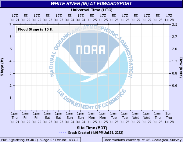 White River at Edwardsport