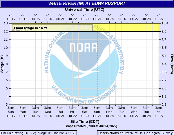 White River (IN) at Edwardsport