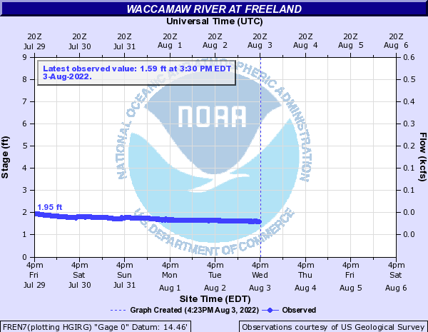 Waccamaw River at Freeland