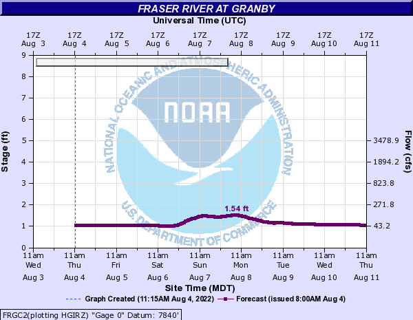 Fraser River (CO) at Granby
