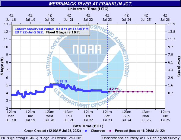 Merrimack River at Franklin Jct.