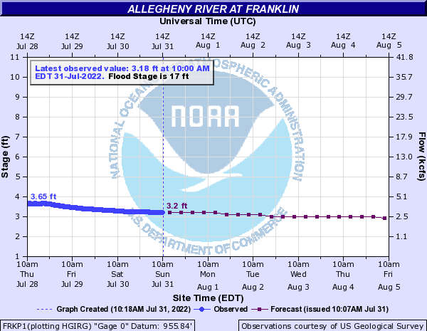Allegheny River at Franklin