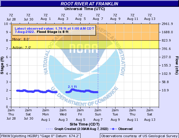 Root River at Franklin