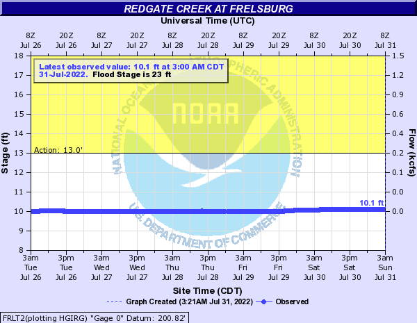 Redgate Creek at Frelsburg