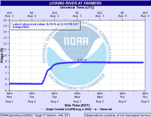 Licking River at Cave Run Farmers