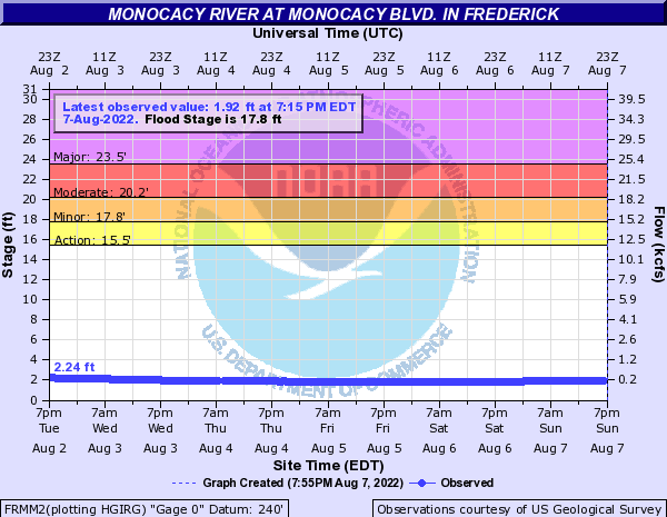 Monocacy River at Monocacy Blvd. in Frederick