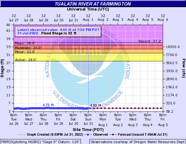 Tualatin River at Farmington