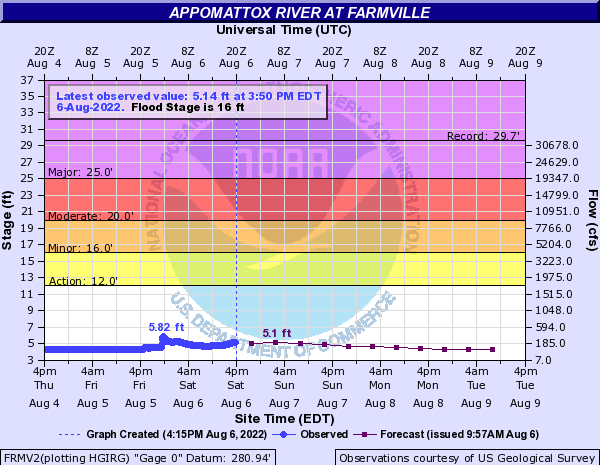 Appomattox River at Farmville