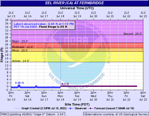 Eel River (CA) at Fernbridge