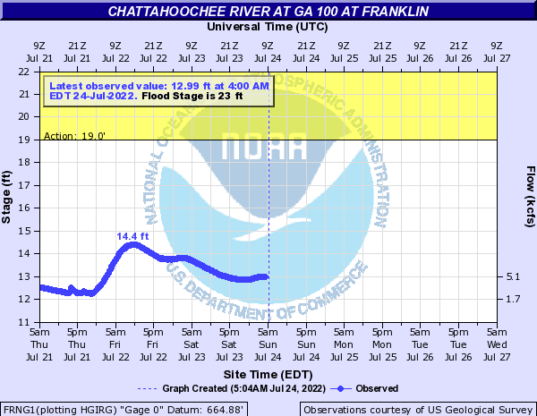 Chattahoochee River at Franklin