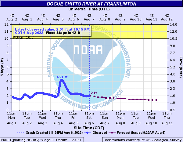 River gauge for Bogue Chitto River at Franklinton