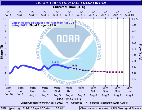 Bogue Chitto River at Franklinton