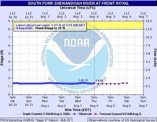 South Fork Shenandoah River at Front Royal