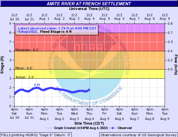 Amite River at French Settlement