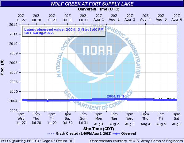 Wolf Creek at Fort Supply Lake