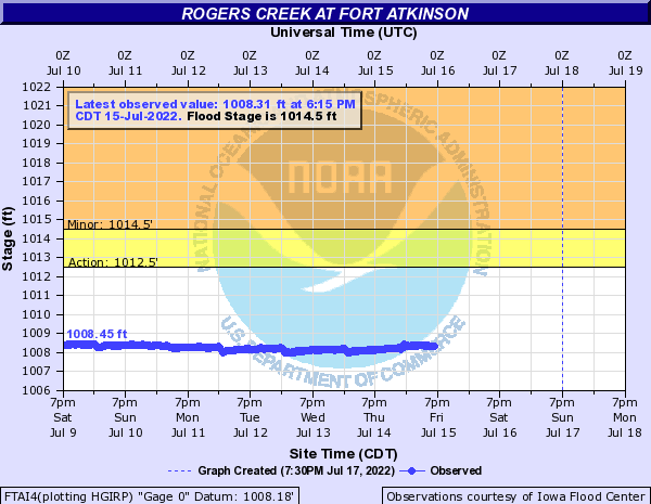 Rogers Creek at Fort Atkinson