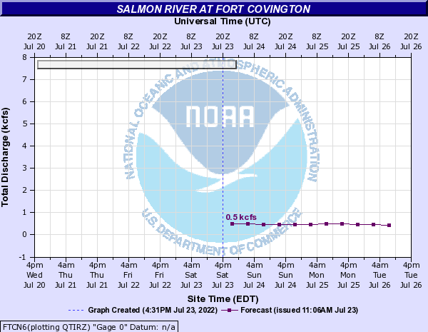 Forecast Hydrograph for FTCN6