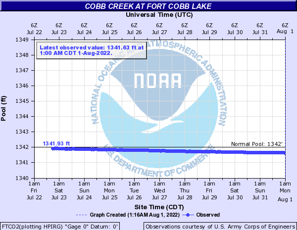 Cobb Creek at Fort Cobb Lake