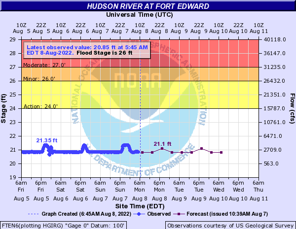 Forecast Hydrograph for FTEN6